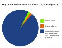 Why I know so much about the female body and pregnancy