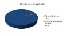 Why men shave their pubic hair