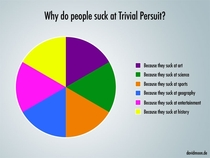 Why people are bad at trivial pursuit