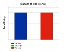 Why you should like France