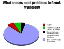 Zeus related problems in mythology